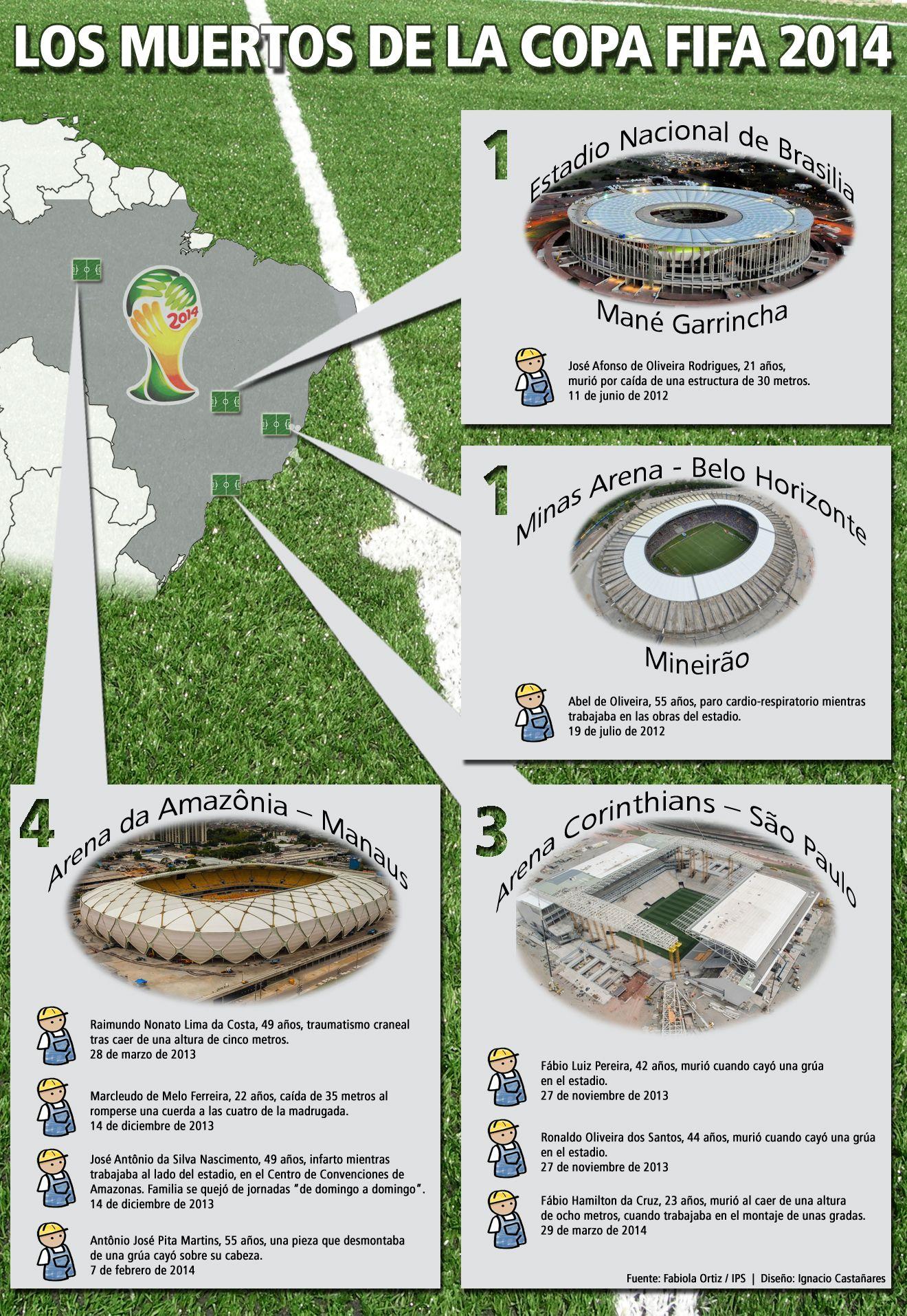 La Copa Mundial de la FIFA cuenta sus muertos en Brasil