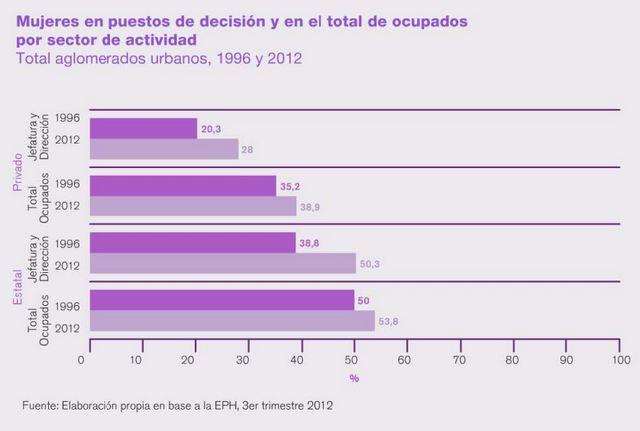 Las mujeres argentinas en cargos directivos en los sectores público y privado. Crédito: PNUD Argentina