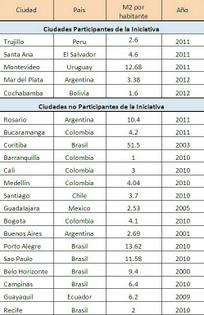 Espacios verdes por habitante en algunas ciudades de América Latina. Crédito: ICES/BID