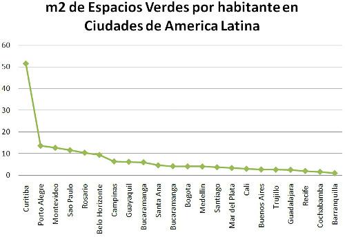 Ranking de ciudades de América Latina según sus espacios verdes por habitante y metro cuadrado. Crédito: ICES/BID