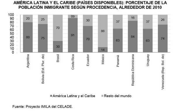 """Gráfico sobre el porcentaje de inmigrantes procedentes de la región en 10 países de América Latina, del informe """"Tendencias y patrones de la migración latinoamericana y caribeña hacia 2010 y desafíos para una agenda regional"""" de la Cepal. Crédito: Captura de IPS"""