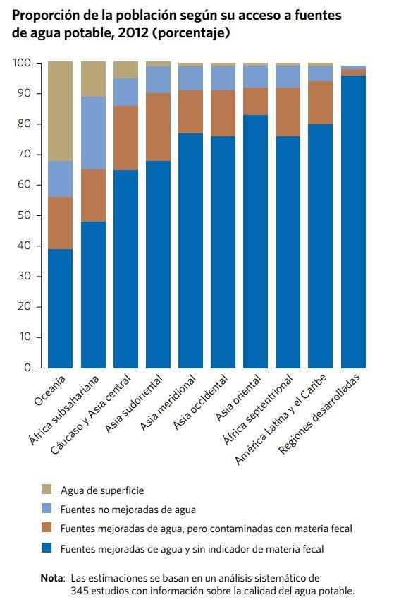Todavía un porcentaje importante de las personas en América Latina tienen acceso a agua contaminada con materia fecal. Crédito: ONU