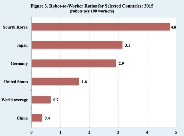 Proporción de robots por trabajadores en 2015. Fuente: Divisón de Población de las Nacioens Unidas.