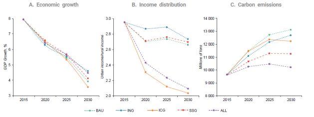 Escenarios alternativos para China en 2030 Fuente: Cespap, basado en el modelo DRC-CGE. Notas: BAU: escenario de referencia; ING: escenario de crecimiento innovador; ICG: escenario de crecimiento inclusivo; SSG: escenario de crecimiento sostenible; y ALL: escenario de crecimiento innovador, inclusivo y sostenible.