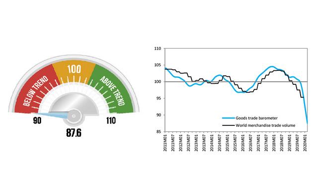 El Barómetro sobre el Comercio de Mercancías de la OMC pasa a rojo por la perturbación de la covid-19 en el comercio mundial. Foto: OMC