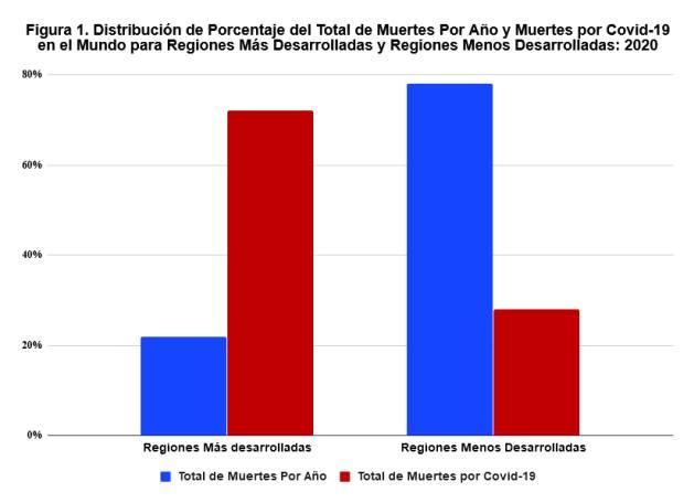 Figura 1: Distribución de porcentaje de muertes mundiales por año (azul) y muertes por covid-19 (rojo), en regiones más y menos desarrolladas. Fuente: División de Población de las Naciones Unidas para el total estimado de muertes por año en 2020, y Worldometer para las muertes por covid-19 hasta el 12 de junio de 2020