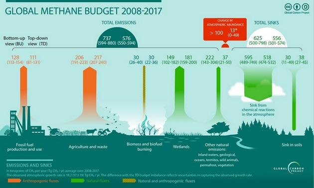 Balance global de metano. Imagen: Proyecto Mundial del Carbono-CC BY-SA