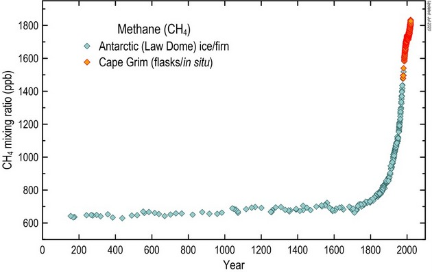 Evolución de las emisiones de metano en la atmósfera en los últimos 2000 años. Datos obtenidos de registros en el hielo y la atmósfera. BoM/CSIRO/AAD, Author provided