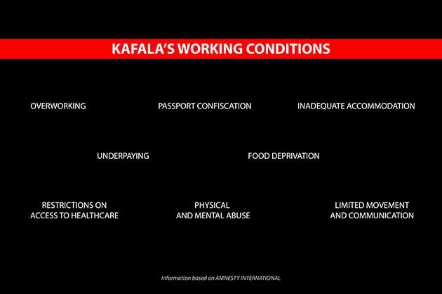 """Condiciones de las trabajadoras domésticas migrantes en Líbano, con el sistema de """"kefala"""", cercano a la esclavitud moderna, elaborado con base en datos de Amnistía Internacional. Foto: Eliane Eid/IPS"""