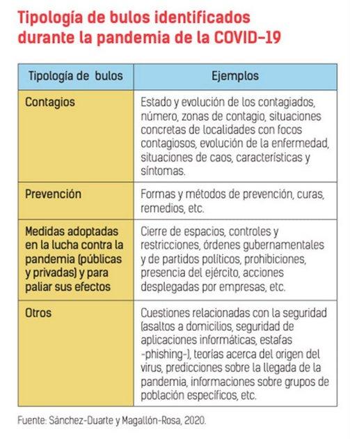 Tipos de bulos (noticias falsas y malintencionadas) detectados durante la pandemia de covid-19. Cuadro: Sánchez Duarte-Magallón Rosa