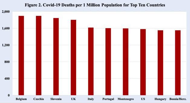 Imagen 2. Muertes por Covid-19 por 1 millón de habitantes en los diez países principales. Bélgica- República Checa- Eslovenia- Reino Unido- Italia- Portugal- Montenegro- Estados Unidos- Hungría- Bosnia. Fuente: Worldometer, 1 de marzo de 2021