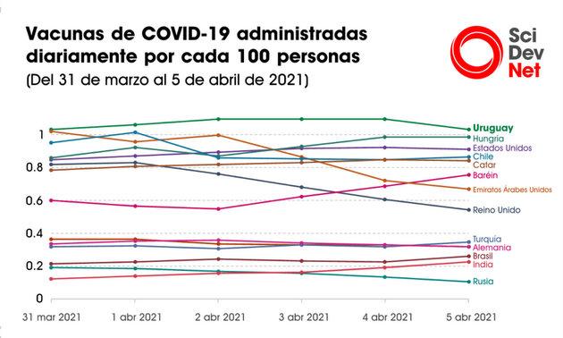 Casos diarios de covid-19 por día en Uruguay. Fuente: Our World in Data