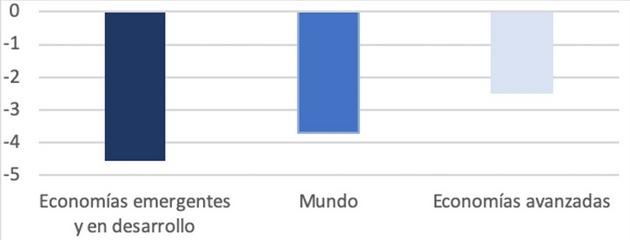 Estimaciones del PIB para 2022 en comparación a los niveles previos a la pandemia (diferencia porcentual). Fuente: FMI