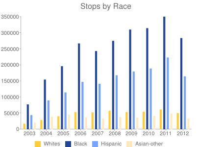 Paradas y cacheos por raza: blancos, negros, latinoamericanos, asiáticos y otros.