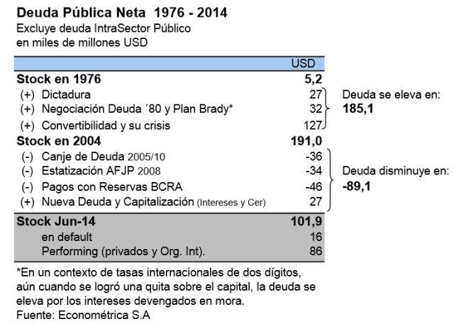 Evolución de la deuda pública argentina. Crédito: Cortesía Ramiro Castiñeira/Econométrica