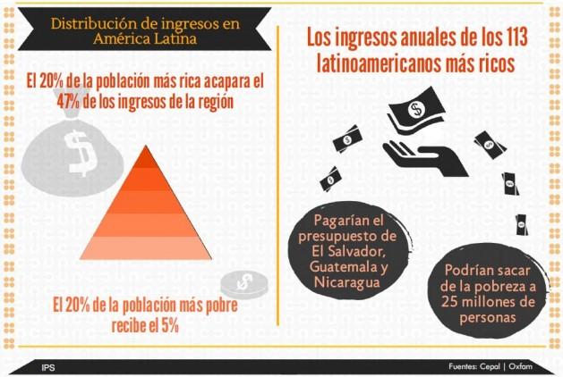 Algunos ejemplos de la inequidad en la distribución de los ingresos latinoamericanos. Crédito: IPS