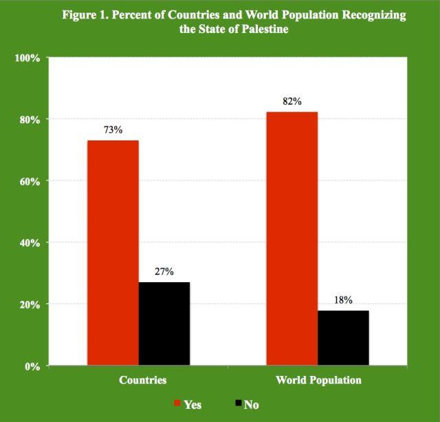 En el cuadro, porcentaje de países (a la izquierda) y de población mundial (a la derecha) que reconocen al Estado de Palestina, según cálculos del autor con base en datos oficiales.