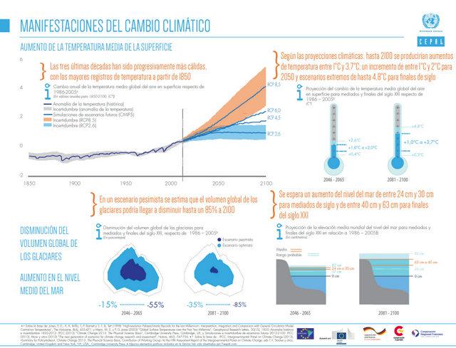 Infografía elaborada por la Comisión Económica para América Latina y el Caribe sobre las manifestaciones del cambio climático. Crédito: Cortesía de la Cepal