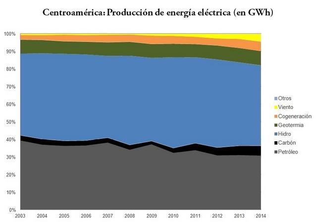 América Central aumentó su producción eólica y geotérmica, pero todavía depende en gran medida de los derivados del petróleo y las plantas hidroeléctricas, según datos de la Cepal. Crédito: Diego Arguedas Ortiz/IPS
