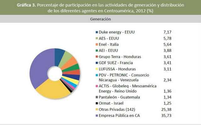 Once compañías controlan 40 por ciento de la producción eléctrica de América Central, según datos del Observatorio de Multinacionales en América Latina. Crédito: Cortesía de Omal