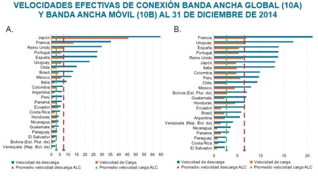 Velocidad de la banda ancha en las conexiones fijas y móviles en varios países de América Latina, junto con otros de referencia del Norte industrial. Crédito: Cepal