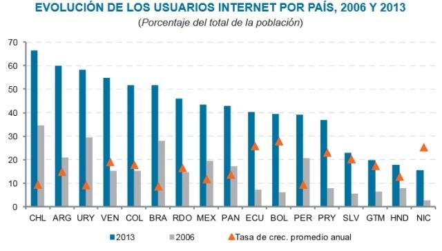 Evolución de los usuarios de Internet en América Latina, país por país, entre 2006 y 2013. Crédito: Cepal