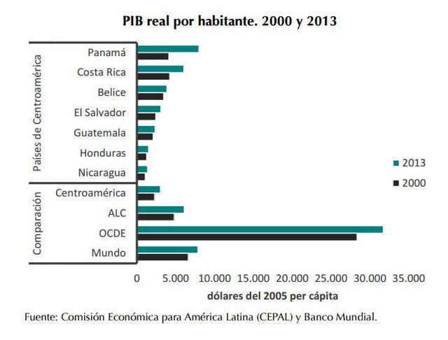 El producto interno bruto de América Central mejoró en términos reales en los últimos 13 años, pero sigue por debajo de la media de América Latina y el mundo entero. Crédito: Estado de la Nación