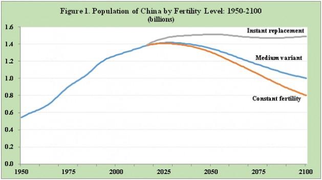 Figura 1. Población de China según nivel de fertilidad: 1950-2100 (miles de millones). Fuente: División de Población de las Naciones Unidas.