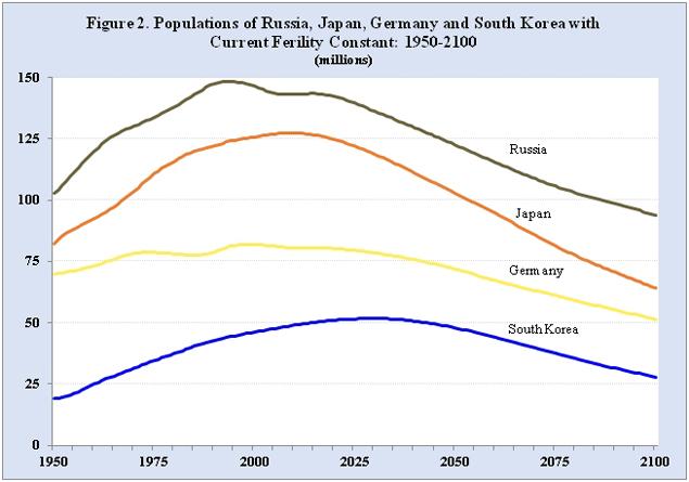Figura 2. Poblaciones de Rusia, Japón, Alemania y Corea del Sur con la fertilidad actual constante: 1950-2100 (millones). Fuente: División de Población de las Naciones Unidas.