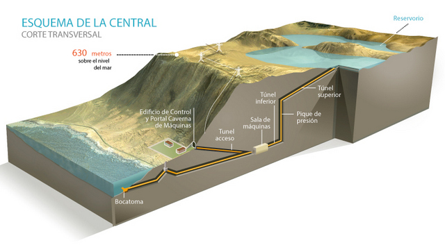 Gráfico a escala del Espejo de Tarapacá, un proyecto que aprovecha la geografía costera de Chile, con un farallón que lleva agua de mar desde el océano Pacífico a dos concavidades naturales a 600 metros de altura, en el extremo norte del país. Crédito: Cortesía de Valhalla Energía