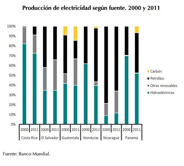 Las disparidades en América Central,  con países como Costa Rica con una matriz eléctrica casi basada en renovables y países como Nicaragua con la mitad de su producción basada en combustibles fósiles. En los últimos años, el carbón ha tomado protagonismo. Crédito: Estado de la Región