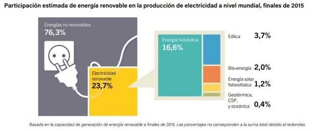 Participación mundial de las fuentes renovables en la generación de electricidad a fines de 2015. Crédito: REN21 2015