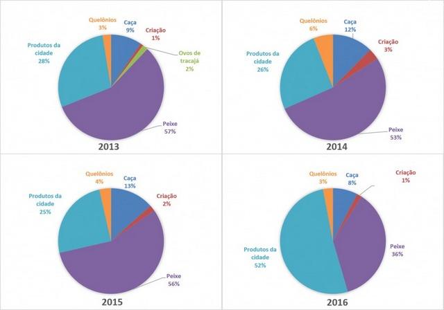 Gráfico de los cambios de la alimentación en la aldea indígena de Miratu,  donde los jaruna redujeron drásticamente el consumo de pescado, antes base de su dieta.