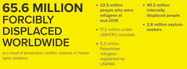 Tendencias Globales, informe sobre desplazamientos forzados en 2016. Crédito: Acnur.