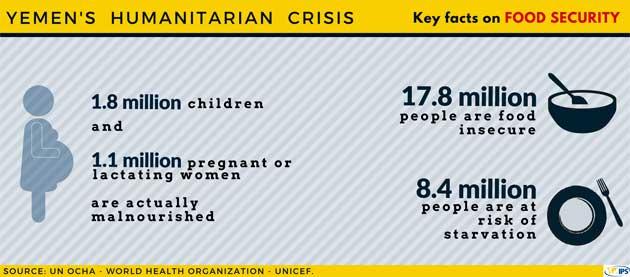 Yemen vive una de las peores crisis humanitarias del mundo en 2018. Crédito: OCHA.