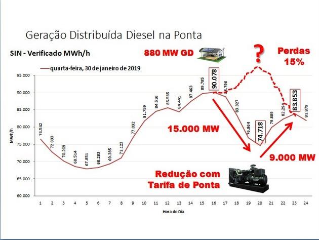 """Gráfico 1, con datos del Operador Nacional del Sistema Eléctrico, muestra el suministro de electricidad durante el 30 de enero de 2019, un día de fuerte consumo en Brasil, por el uso generalizado de aparatos de aire acondicionado para aliviar el calor del verano austral. La demanda máxima, de 90 078 megavatios, ocurre a las 16:00 horas y no entre 18:00 y 21:00 horas, período apuntado como """"punta"""". Pinheiro deduce que el bajón a 74 718 megavatios a las 20:00 horas se debe a la activación de generadores particulares, fuera de la red, para escapar al elevado precio de la electricidad en el horario pico. Crédito: Cortesía de Péricles Pinheiro/CHP Brasil"""