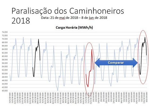 Gráfico 2: El 31 de mayo de 2018 y días sucesivos se acentúa la diferencia entre el suministro de electricidad en la tarde y en el comienzo de la noche porque generadores particulares dejaron de operar por falta de diesel, obligando al ONS a suplir esa ausencia en el horario punta. La huelga de camioneros en los 10 días precedentes redujo drásticamente el transporte de carga, incluso de diesel, e hizo caer la actividad económica y el consumo eléctrico total. Crédito: Cortesía de Péricles Pinheiro/CHP Brasil