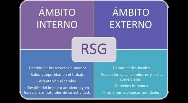 Ámbitos de la Responsabilidad Social como marco para la integración de la igualdad de género (Responsabilidad Social de Género - RSG). Fuente: Elaboración propia a partir de Libro Verde para la RSE