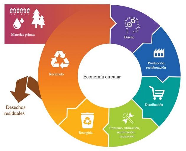 Esquema de la economía circular. Imagen: Parlamento Europeo