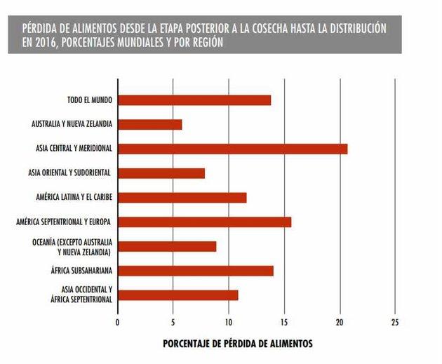 Gráfico: FAO