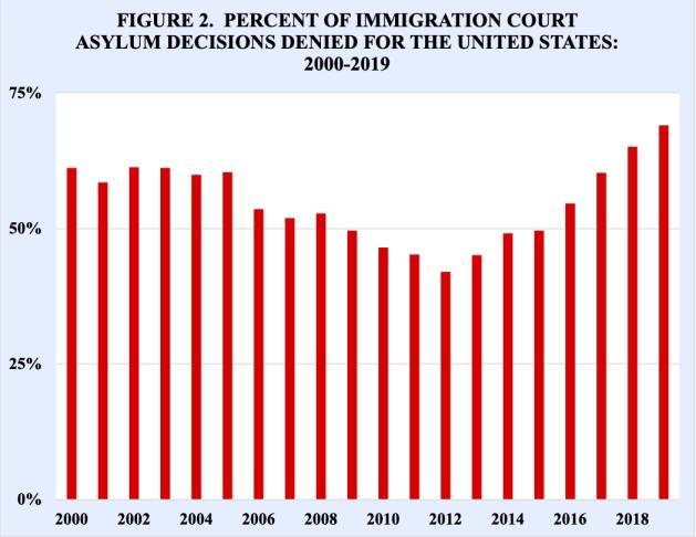Porcentaje de decisiones de asilo de los tribunales de inmigración denegatorias para Estados Unidos: 2000-2019. Fuente: TRAC Immigration