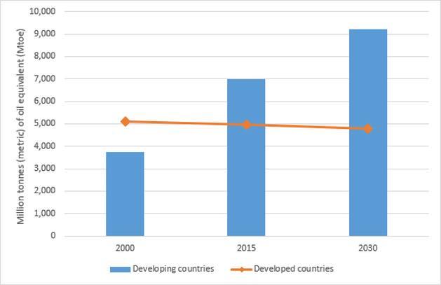 Figura 1: Evolución del consumo de energía en países desarrollados y en desarrollo. Fuente: Centro de Política Energética Global de la Universidad de Columbia, 2019