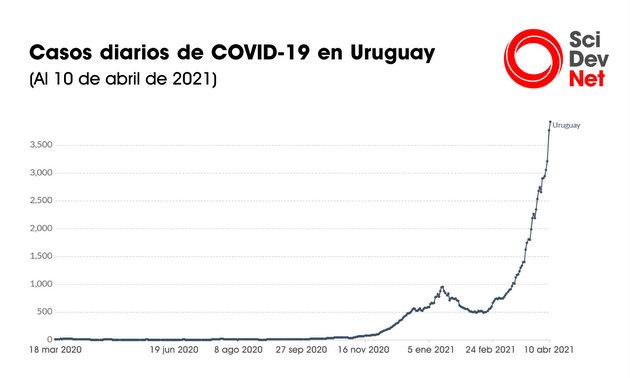 A principios de abril, Uruguay era el país que había administrado más cantidad de dosis de vacunas cada 100 habitantes. Fue el único país que superó un ritmo de inoculación superior a uno por ciento de su población por día. Fuente: Our World in Data